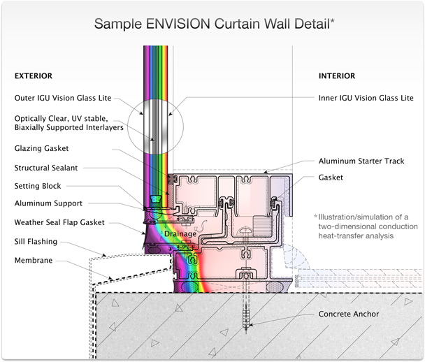 Curtain Wall Installation Details : Envision products